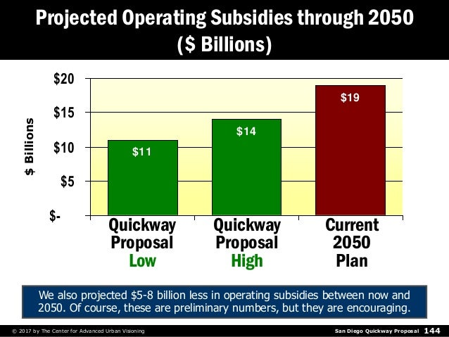 San Diego Quickway Proposal© 2017 by The Center for Advanced Urban Visioning 144 Projected Operating Subsidies through 205...