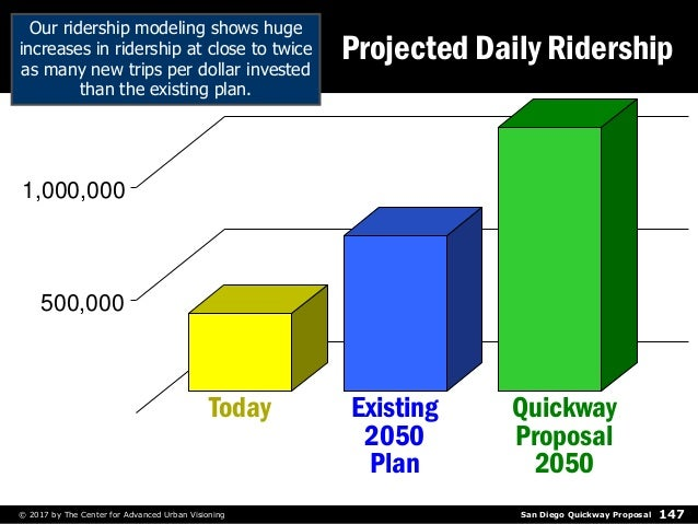 San Diego Quickway Proposal© 2017 by The Center for Advanced Urban Visioning 147 Today Existing 2050 Plan Quickway Proposa...