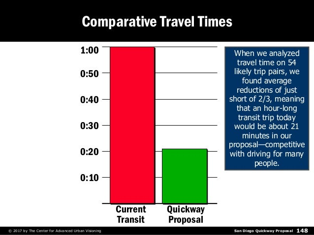 San Diego Quickway Proposal© 2017 by The Center for Advanced Urban Visioning 148 Comparative Travel Times 0:10 0:20 0:30 0...