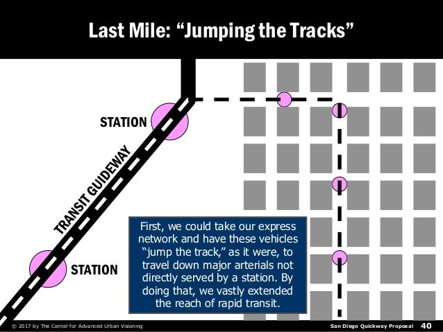"""San Diego Quickway Proposal© 2017 by The Center for Advanced Urban Visioning 40 Last Mile: """"Jumping the Tracks"""" STATION ST..."""