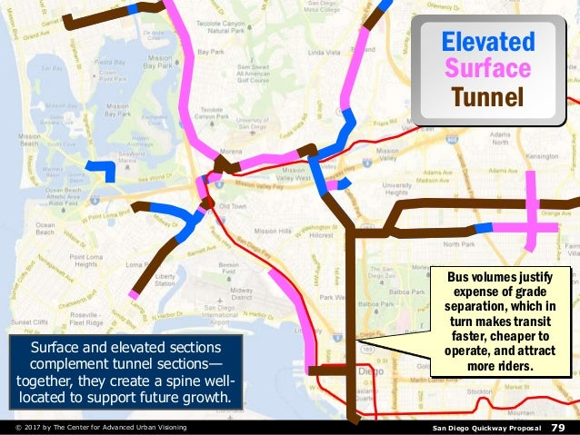 San Diego Quickway Proposal 79© 2017 by The Center for Advanced Urban Visioning Bus volumes justify expense of grade separ...