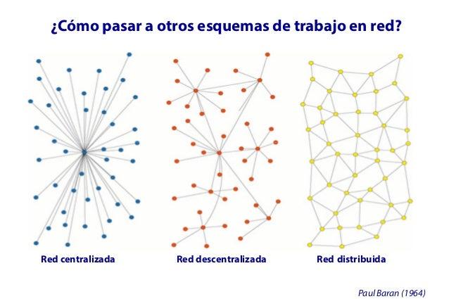 Plataformas web 2.0 y social media Consultorías para iniciativas con enfoque de trabajo en red Acompañamiento y operación ...