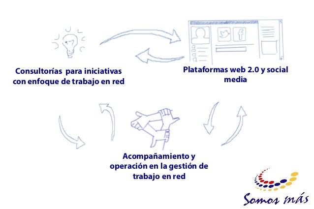 Premio Ventures 2004: Concurso Nacional de Planes de Negocios, categoría social. Premio emprendedores sociales del año rev...