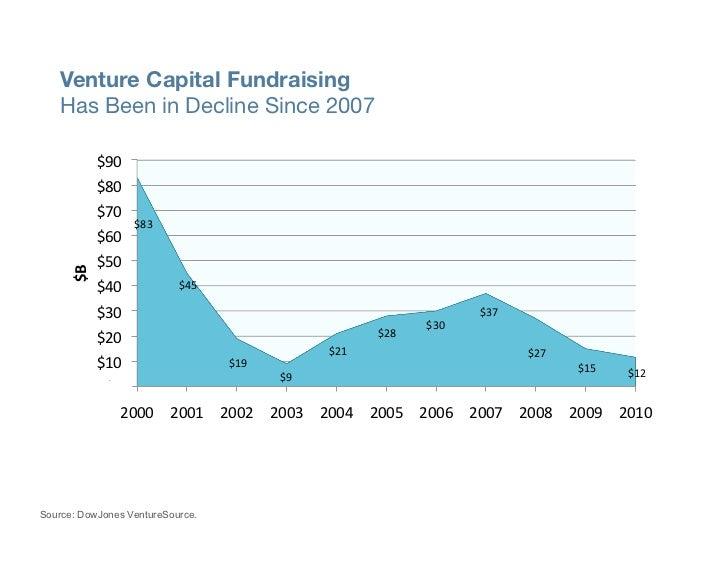 "Venture Capital Fundraising""   Has Been in Decline Since 2007               $90                $80                $70..."