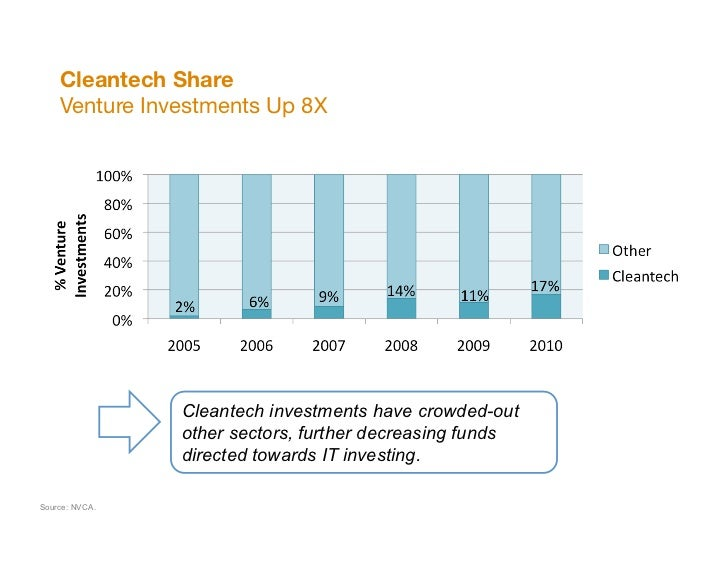 """Cleantech Share """"    Venture Investments Up 8X                Cleantech investments have crowded-out                other ..."""