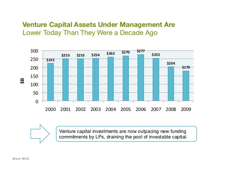 """Venture Capital Assets Under Management Are """"       Lower Today Than They Were a Decade Ago                300          ..."""