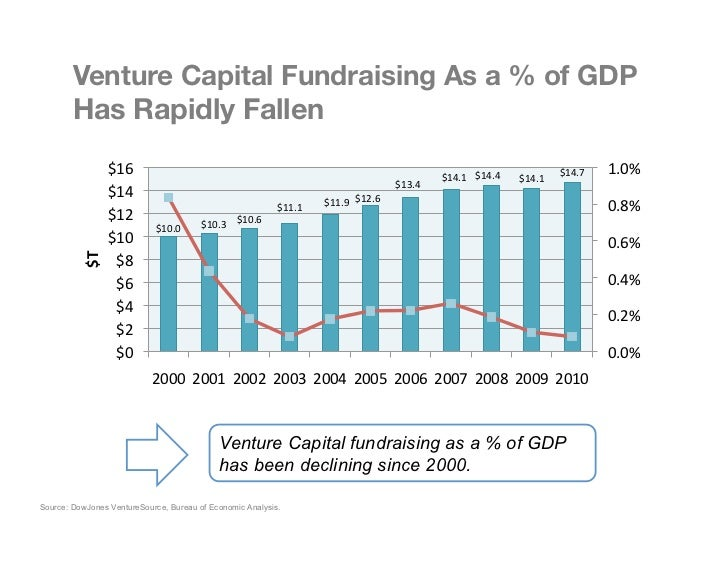 """Venture Capital Fundraising As a % of GDP """"        Has Rapidly Fallen                    $16                            ..."""