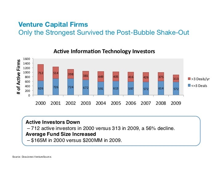 """Venture Capital Firms""""                 Only the Strongest Survived the Post-Bubble Shake-Out                              ..."""