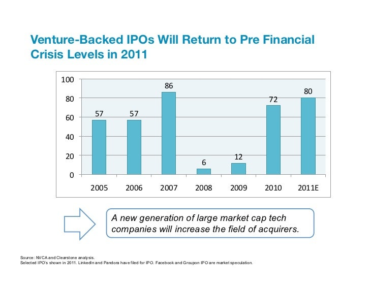 Venture-Backed IPOs Will Return to Pre Financial     Crisis Levels in 2011                                       100    ...