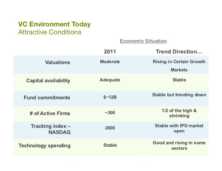 """VC Environment Today""""Attractive Conditions                                   Economic Situation""""                          ..."""