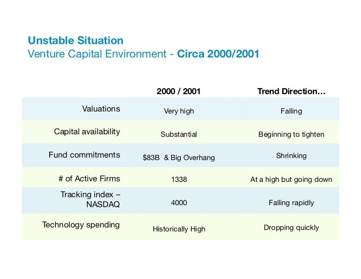 "Unstable Situation ""Venture Capital Environment - Circa 2000/2001          ""                                2000 / 2001   ..."