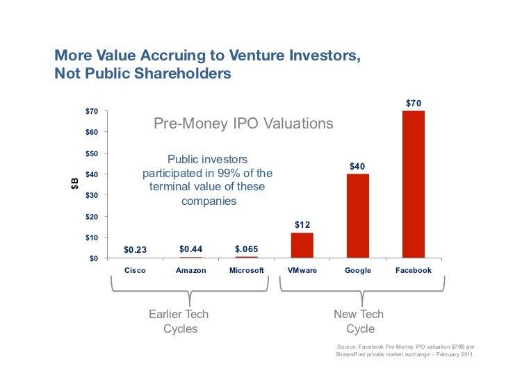 "More Value Accruing to Venture Investors, ""Not Public Shareholders                                                        ..."
