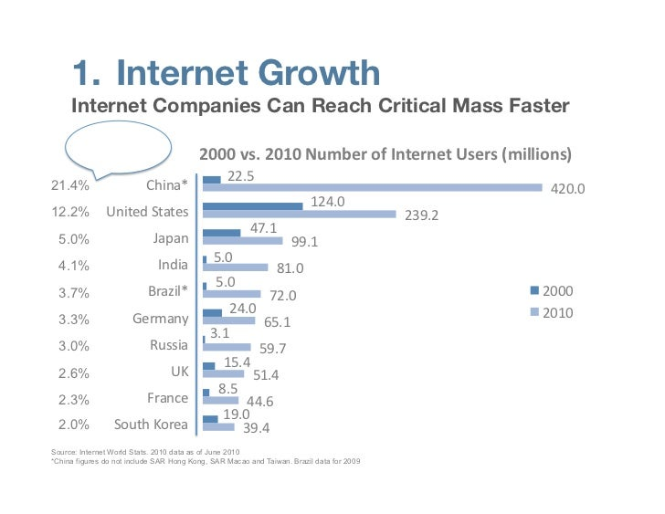 1. Internet Growth     Internet Companies Can Reach Critical Mass Faster     % Global Users                              ...