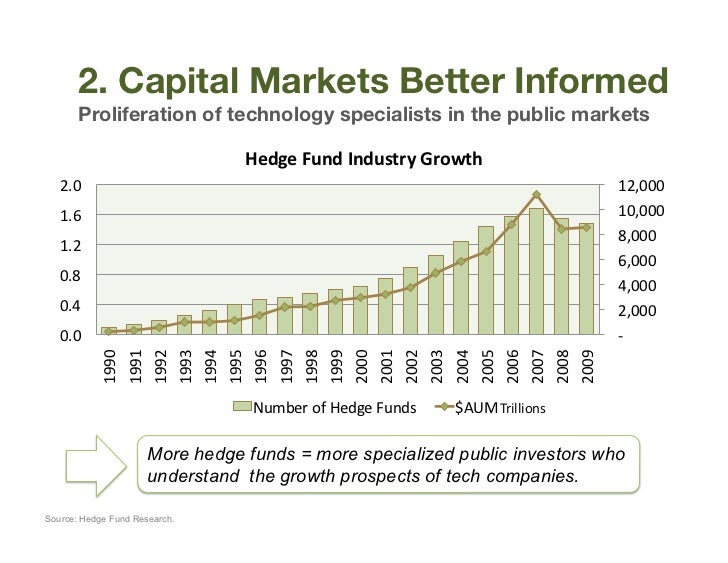 2. Capital Markets Better Informed        Proliferation of technology specialists in the public markets                   ...