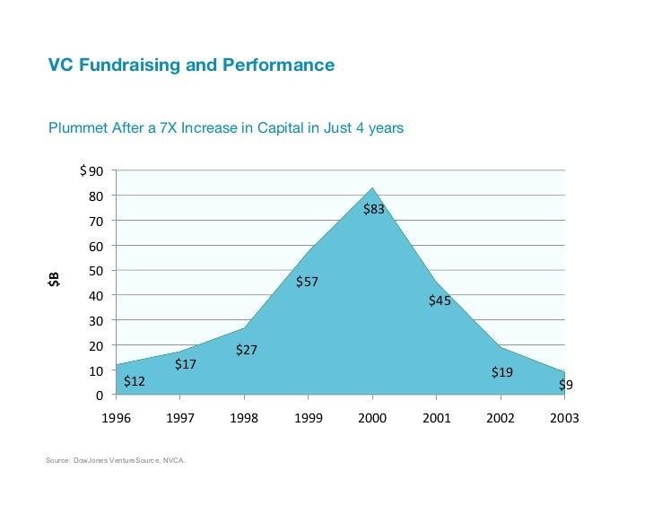 """VC Fundraising and Performance """" Plummet After a 7X Increase in Capital in Just 4 years         $ 90             80 ..."""