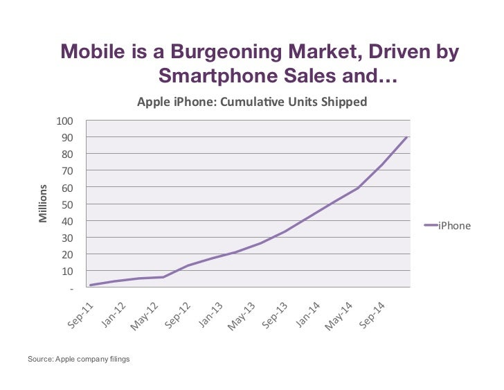 Mobile is a Burgeoning Market, Driven by                                 Smartphone Sales and…                            ...