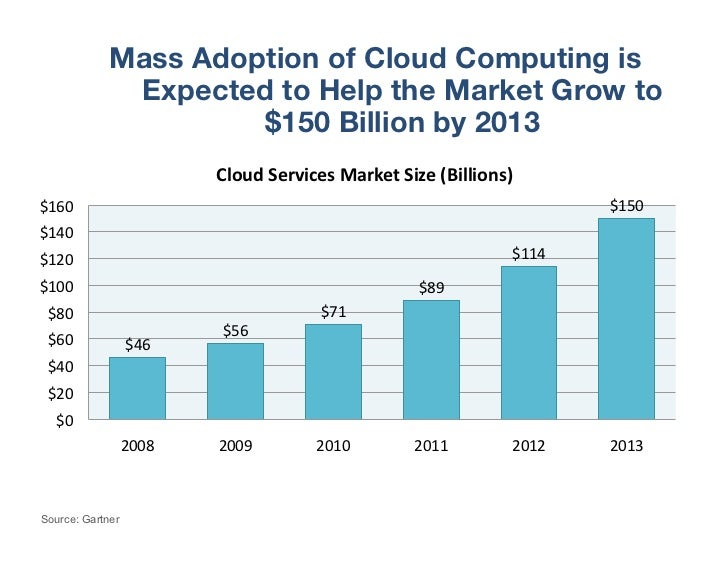 Mass Adoption of Cloud Computing is              Expected to Help the Market Grow to                      $150 Billion by ...