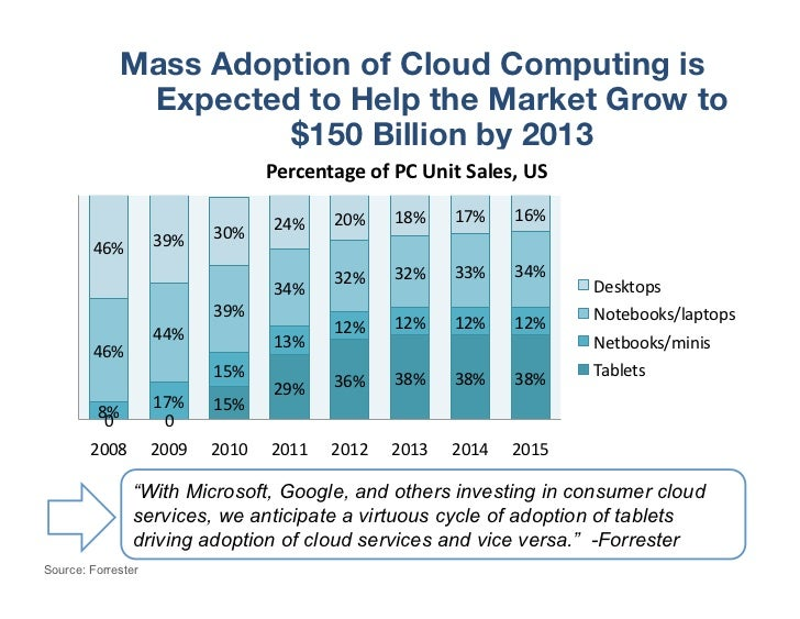 Mass Adoption of Cloud Computing is               Expected to Help the Market Grow to                       $150 Billion b...