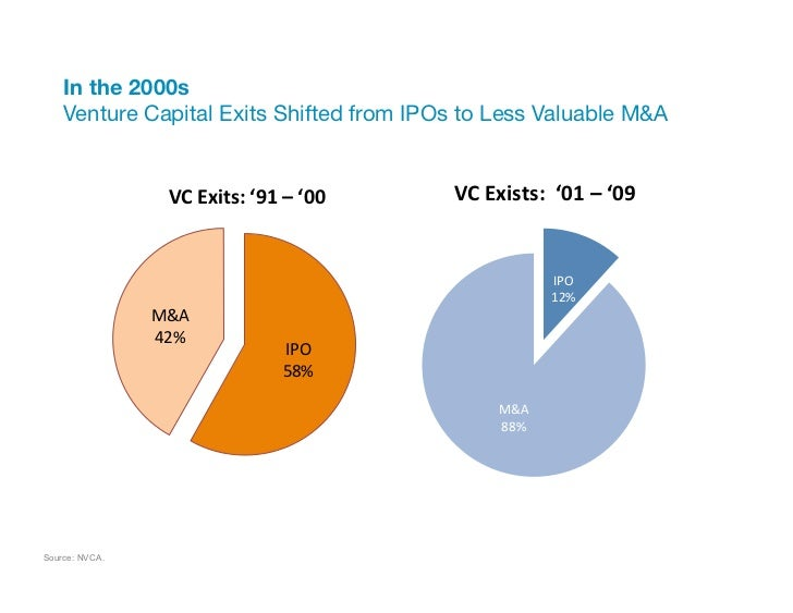 """In the 2000s""""    Venture Capital Exits Shifted from IPOs to Less Valuable M&A                  VC Exits: '91 – '00..."""