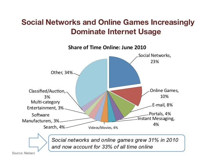 Social Networks and Online Games Increasingly                   Dominate Internet Usage                                   ...