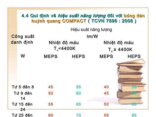4.4 Qui định về4.4 Qui định về hiệu suất năng lượnghiệu suất năng lượng đối vớiđối với bóng đènbóng đèn ...
