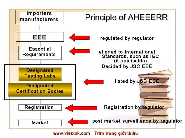 PrinciplePrinciple of AHEEERRof AHEEERR EEE Essential Requirements Designated Testing Labs Designated Certification Bodies...