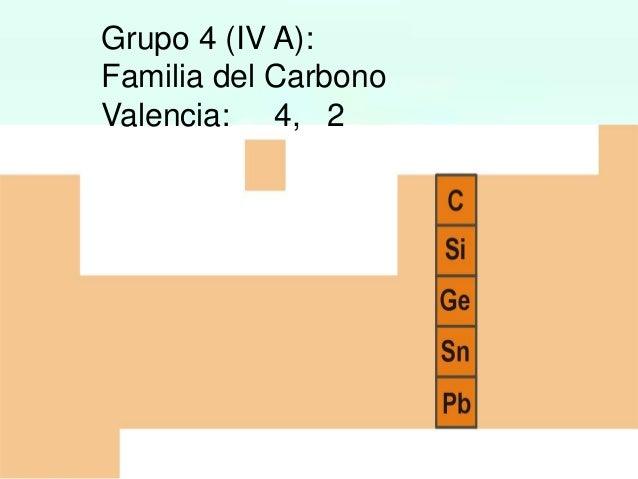 Tabla periodica grupo 6 vi a familia del oxgeno valencia 6 4 2 urtaz Gallery