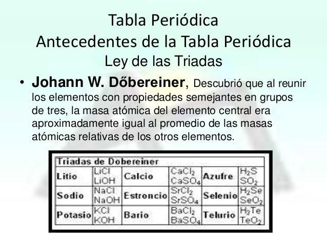 Tabla periodica tabla peridica antecedentes urtaz Image collections