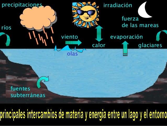 precipitaciones viento ríos fuerza de las mareas calor irradiación glaciares fuentes subterráneas olas evaporación