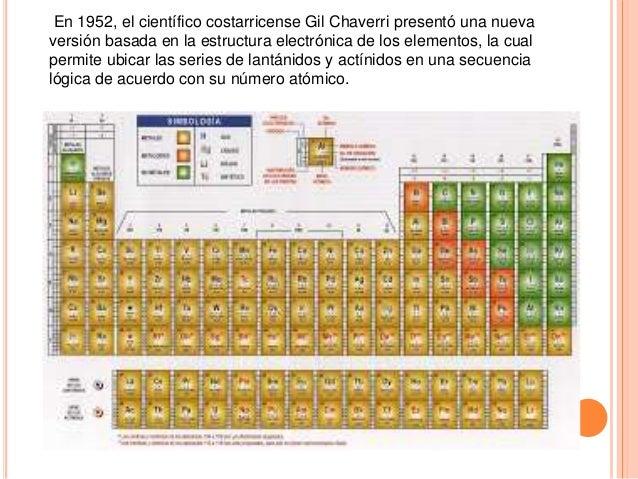 Quimica 11 en 1952 el cientfico costarricense gil chaverri urtaz Gallery