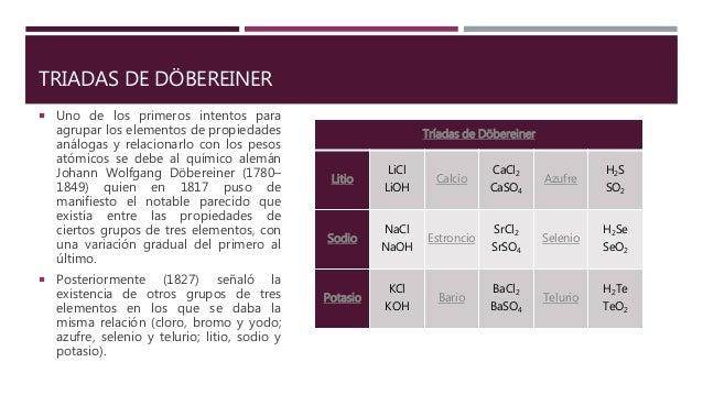 Tabla periodica de los elementos quimicos 10 urtaz Image collections