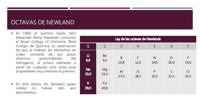 Tabla periodica de los elementos quimicos 12 urtaz Choice Image