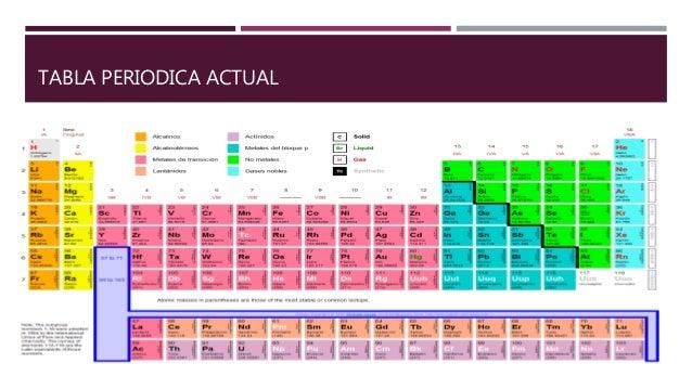 Tabla periodica de los elementos quimicos nocion de numero atomico y mecanica cuantica 17 tabla periodica actual urtaz Gallery