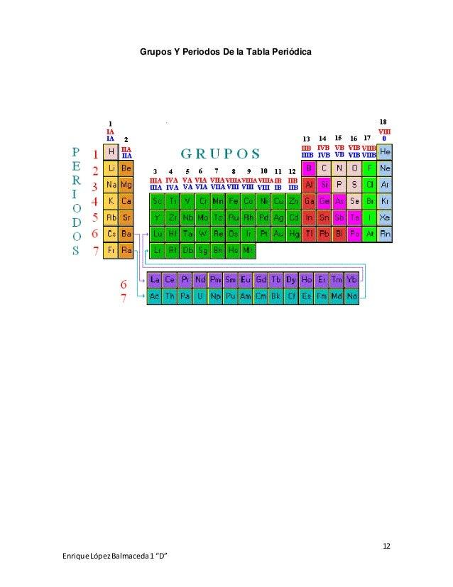 Quimica tabla periodica 13 urtaz Image collections