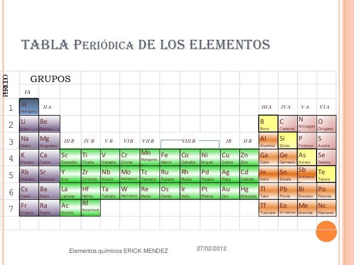 tabla peridica - Tabla Periodica De Los Elementos Quimicos Monovalentes