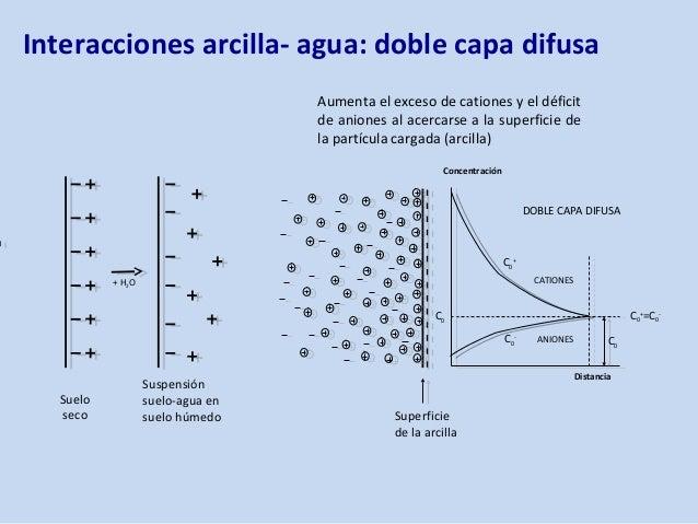 Coloides del suelo pdf operator manuals for jcb fastrac 2170 clasificacion de soluciones cristaloides y coloides pdf fandeluxe Image collections