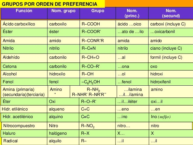 Presentacion De Los Grupos Funcionales: Quimica Organica 38