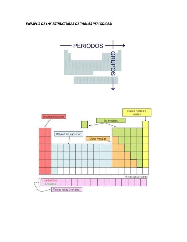 Quimica blog elementos 7a 6a 5a 4a ejemplo de las estructuras de tablas periodicas urtaz Gallery