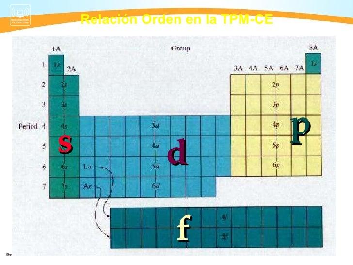 Quimica semana 2 tabla periodica relacin orden en la tpm ce s p d f 11 tabla peridica urtaz Choice Image