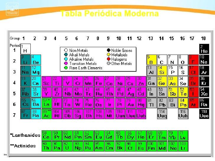 tabla peridica moderna - Tabla Periodica Mg