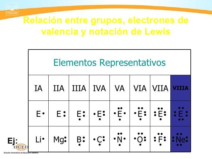 Quimica semana 2 tabla periodica 12 relacin entre grupos electrones de valencia urtaz Choice Image