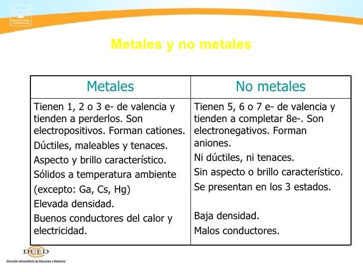 Quimica semana 2 tabla periodica metales y no urtaz Images