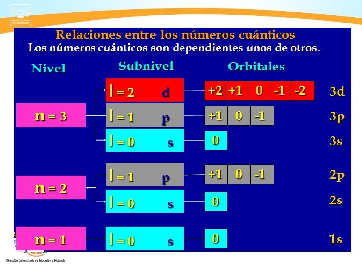Quimica semana 2 tabla periodica 35 2 los nmeros cunticos urtaz Image collections