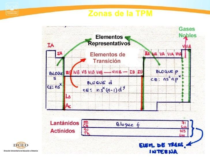 Quimica semana 2 tabla periodica 7 urtaz Images