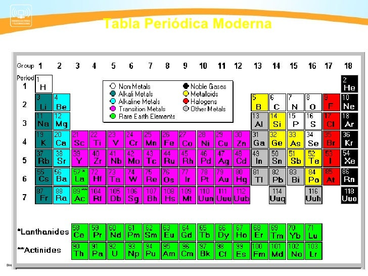 Tabla periodica moderna ejemplos choice image periodic table and quimica semana 2 tabla periodica tabla peridica moderna flavorsomefo choice image urtaz Image collections