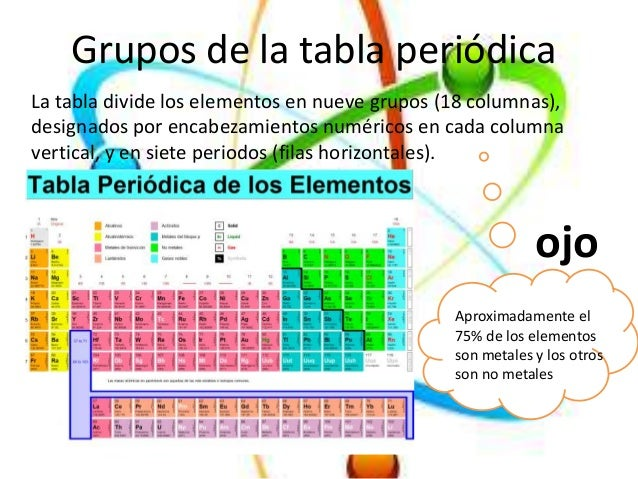 Tabla periodica x grupos images periodic table and sample with quimica tabla periodica grupos de la tabla peridica flavorsomefo images urtaz Image collections