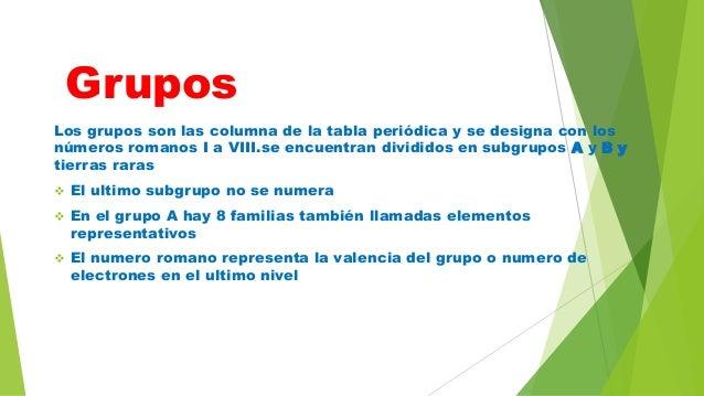 Quimica tabla periodica grupos los grupos son las columna de la tabla peridica urtaz Images