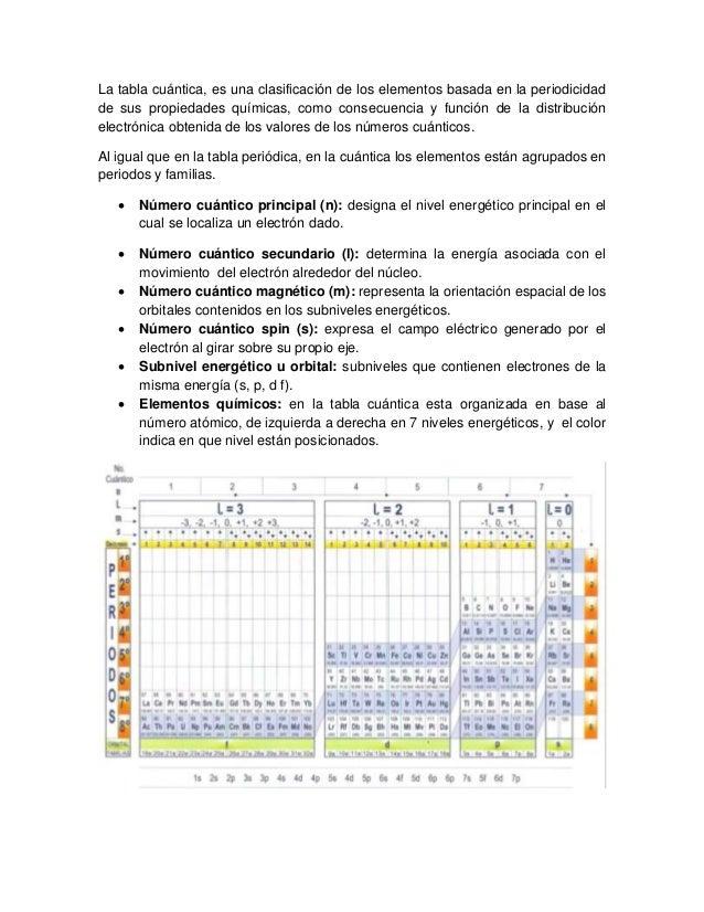 Quimica unidad 2 elementos quimicos y su clasificacin tabla cuntica 3 urtaz Choice Image