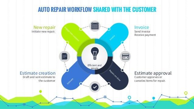 Complete Auto Repair Shop Management Software - Auto repair shop invoice software