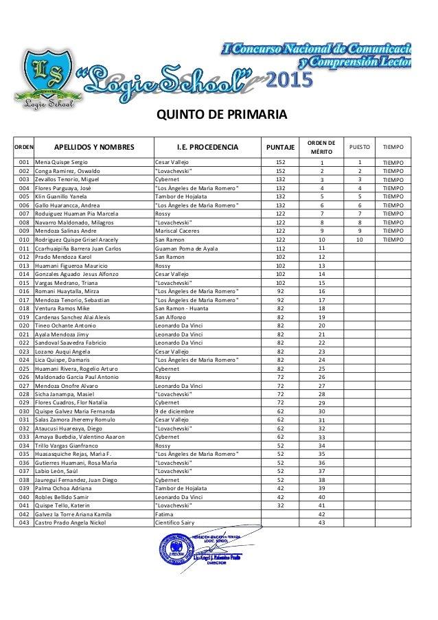 "QUINTO DE PRIMARIA 001 Mena Quispe Sergio Cesar Vallejo 152 1 1 TIEMPO 002 Conga Ramirez, Oswaldo ""Lovachevski"" 152 2 2 TI..."